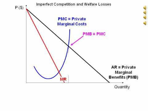 micro economic imperfect market What is the difference between perfect and imperfect competition  perfect competition is a microeconomics concept that describes a market structure controlled entirely by market forces.