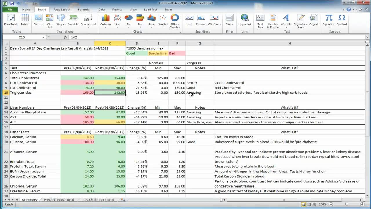 Lab results and analysis from advocare 24 day challenge numbers don t