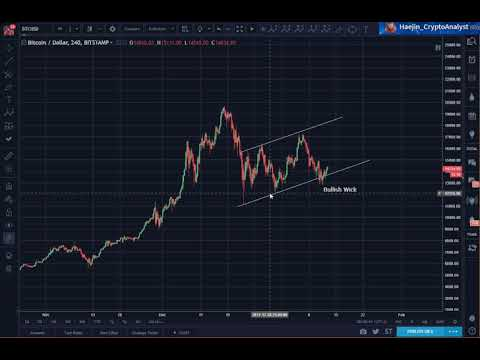 Bitcoin (BTC) Morning Update: Three Touch Points