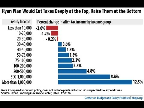 Ryan Budget Raises Taxes For Poor, Cuts Taxes For Rich