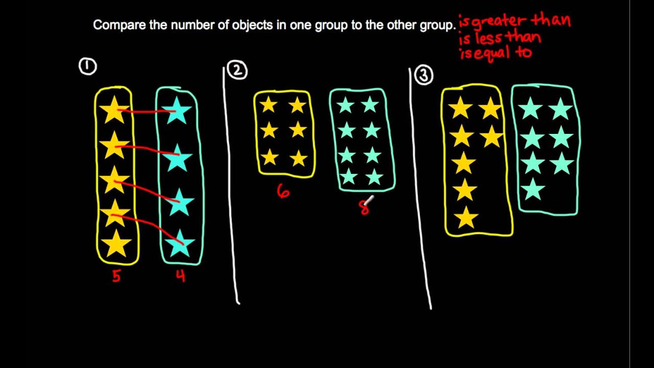 K Cc 6 Compare The Number Of Objects In Groups