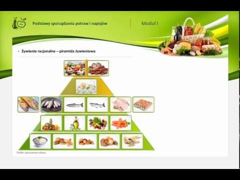 Jak Się Zdrowo Odżywiać? - Piramida żywienia