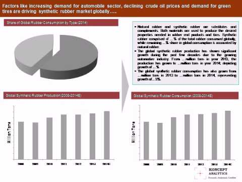 Global Synthetic Rubber Market Report: 2015 Edition - New Report by Koncept Analytics