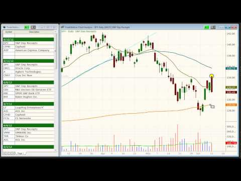 Today's best swing trading stock & ETF picks -  ($SPY, $AXP, $CPHD)