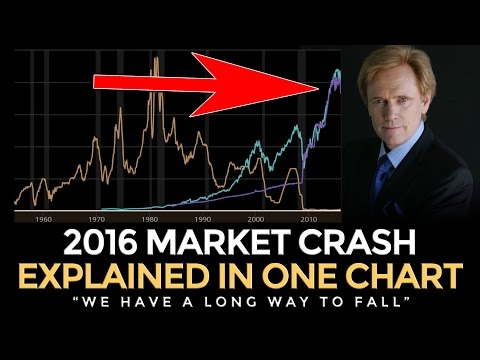 2016 Market Crash Explained In 1 Chart - Mike Maloney