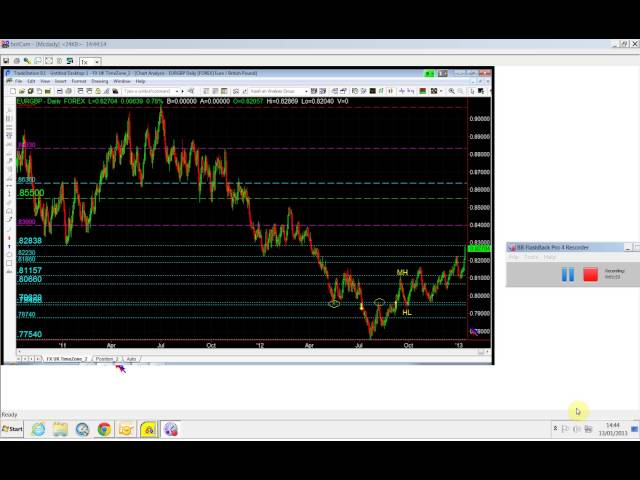 Training Traders, MIke Baghdady Video on Forex Trading Guide
