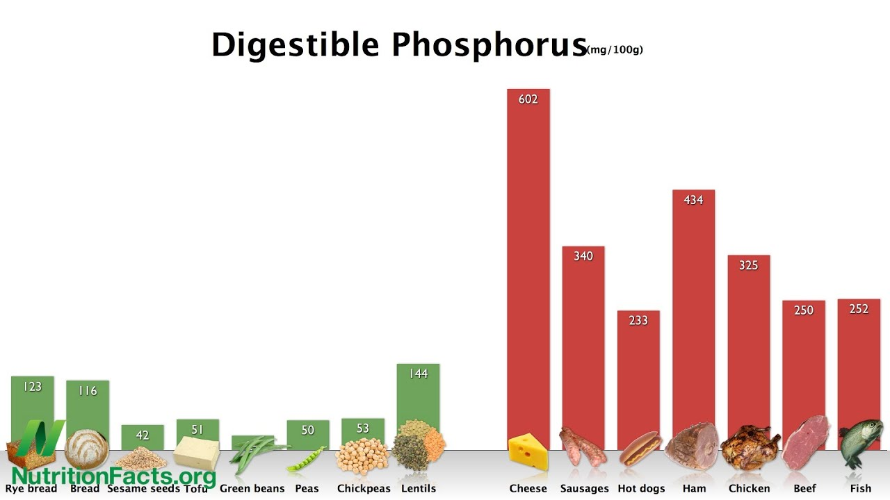 How to Avoid Phosphate Additives