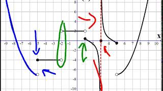 Continuity of a Graph (Where It's Continuous and Discontinuous)