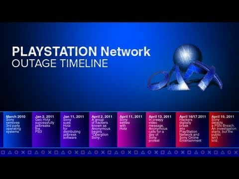 PSN Hack Attack Summary
