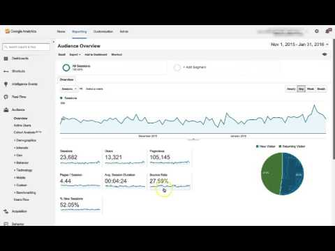 Google Analytics Home Page Review