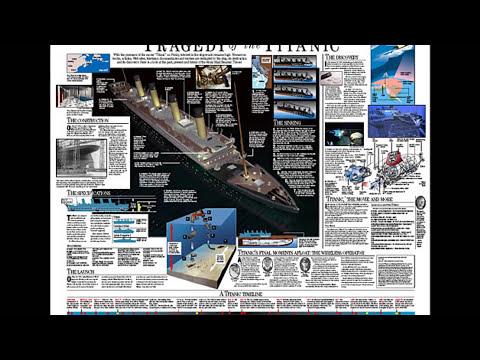 la historia del gran RMS TITANIC después de 100 años