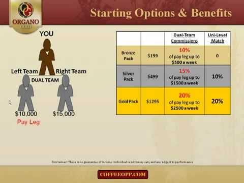 Organo Gold Compensation Plan-Organo Gold with 100% Organic Ganoderma Lucidium