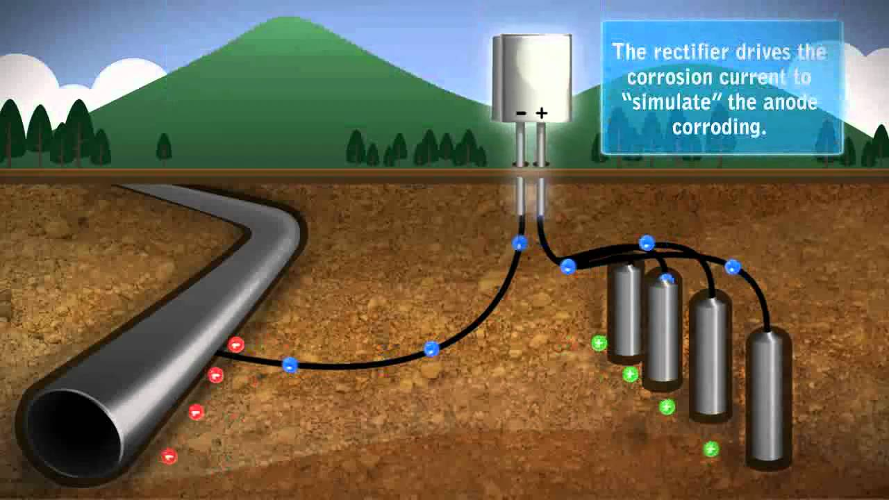 Impressed Current Cathodic Protection Youtube