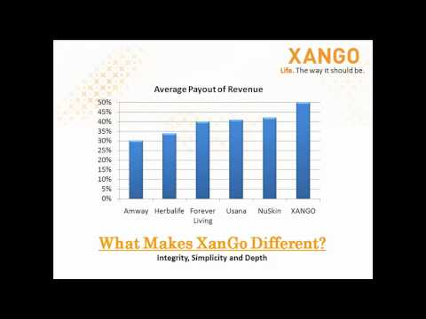 The XanGo Compensation Plan