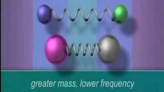 Infra-Red Spectroscopy (IR).mp4