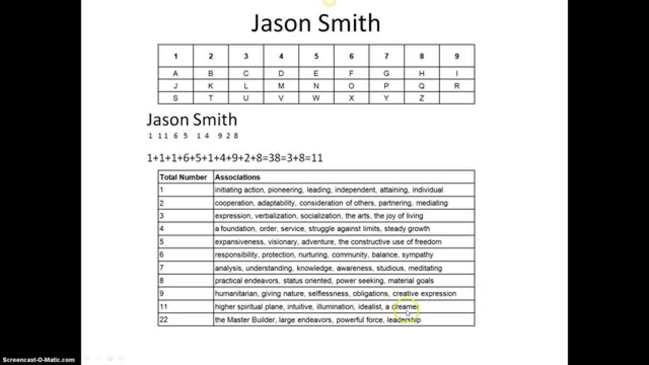 Numerology calculator name