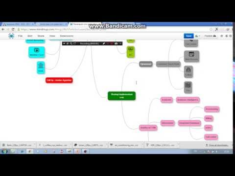 Mind map Penerapan crm pada starbucks coffee