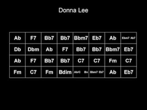Gypsy Jazz Play Along Chord Changes To Donna Lee Youtube