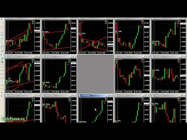 Опасность торговли на Форекс против тренда