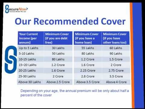 Estimate Your Life Insurance Cover - SecureNow