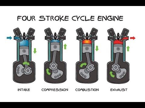 4 STROKE ENGINE EXPLAINED! SIMPLE (HINDI)