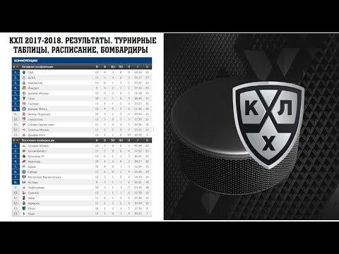Хоккей. КХЛ 2017/2018. Результаты. Расписание. Бомбардиры и турнирная таблица. 7 Неделя