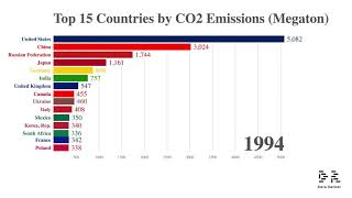 Top 15 Countries with Most CO2 Emissions (1962-2014)
