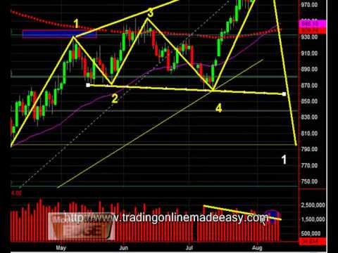 S&P 500 day trading! Aug 13 rare diverging wedge