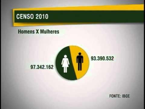 IBGE: Divulgado o resultado do Censo 2010