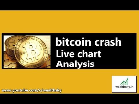 Bitcoin, Ripple , Litecoin Crash live chart analysis in hindi