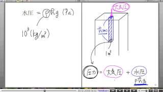 高校物理解説講義:「力について」講義17