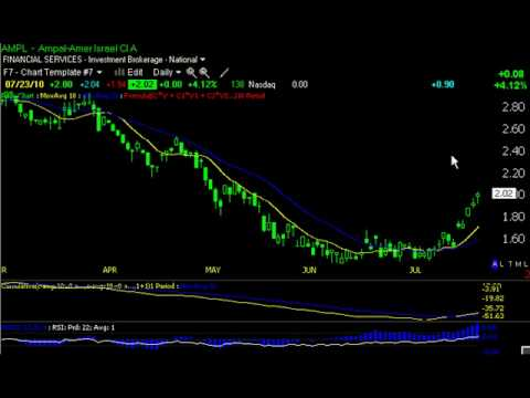 Simple Trading System-Moving Average Crossover That Works.avi