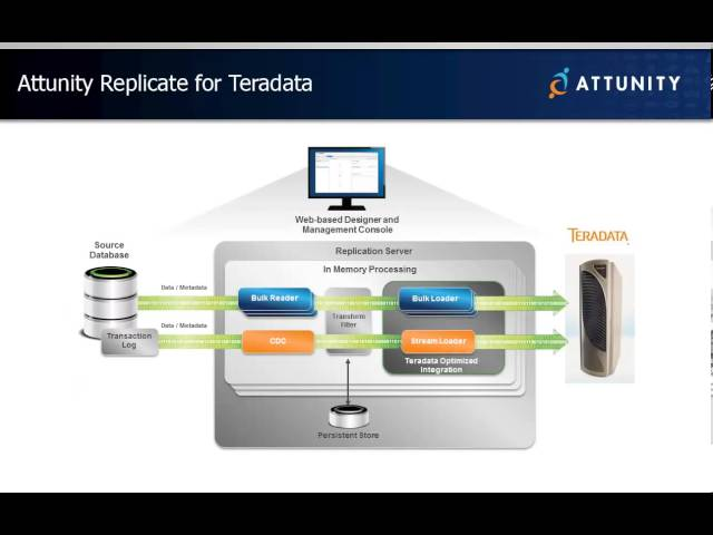 Attunity Replicate for Teradata