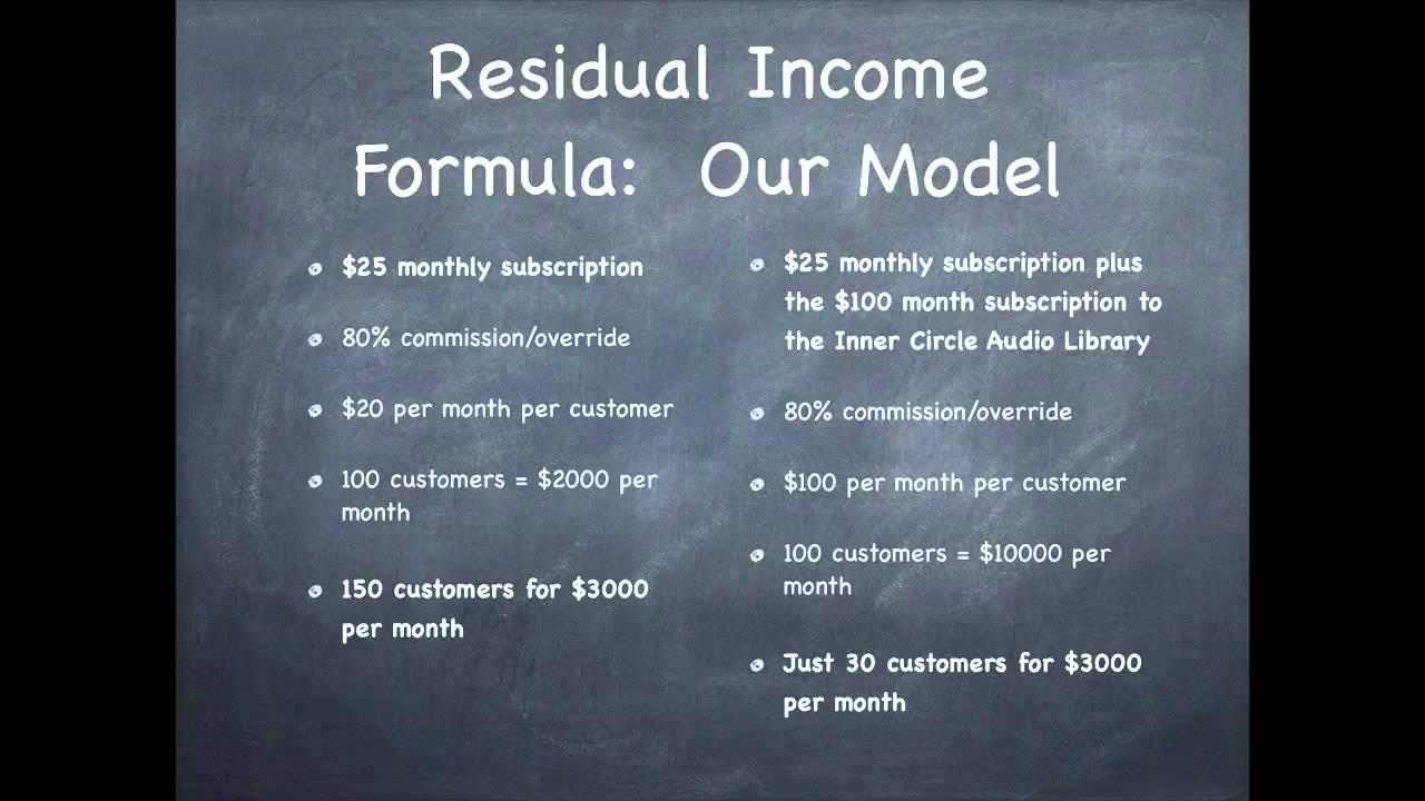 Residual Income Formul...