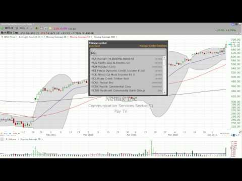 Netflix (NFLX) -- buy higher...sell even higher. (June 10, 2015) - Stock Market Mentor