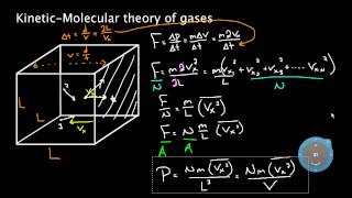 Kinetic molecular theory of gases | Physical Processes | MCAT | Khan Academy