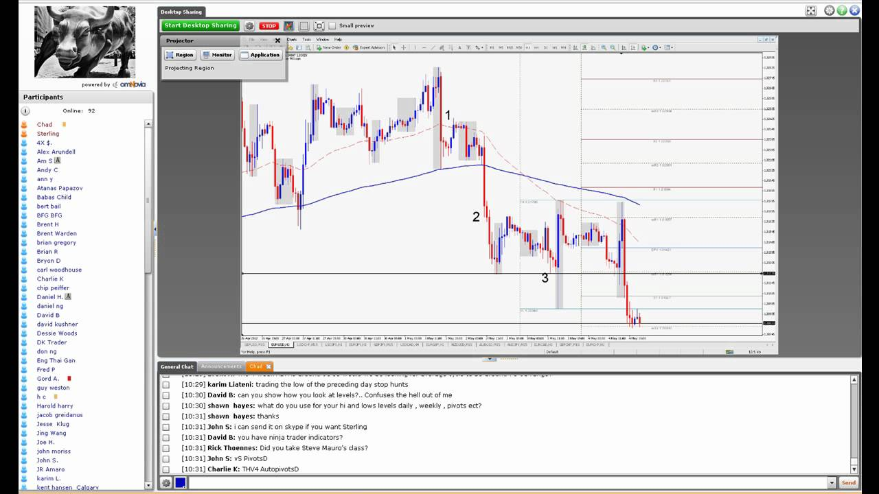 LEARN TO TRADE FOREX ONLINE FREE AND PRICE ACTION STRATEGIES