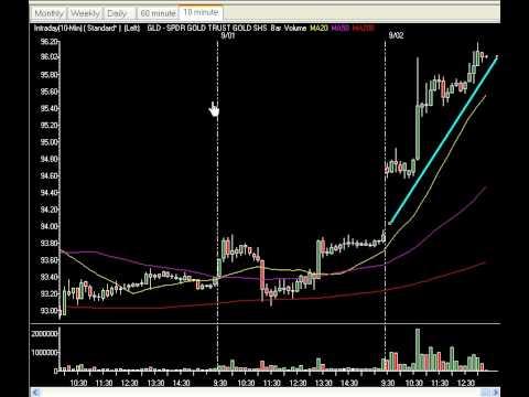 Market Technical Analysis & Setups - Market Flatlines Ahead Of FOMC Minutes At 2PM.....Tank/ Blast?