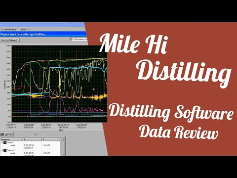 Distilling Software Data Review