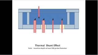 Thermal Shunt and Sensor Insertion Depth 2013-01-14.wmv