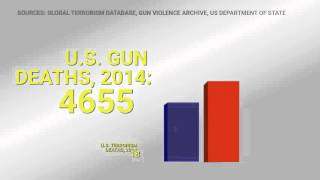 Video: Gun violence is a bigger cause of death than Terrorism