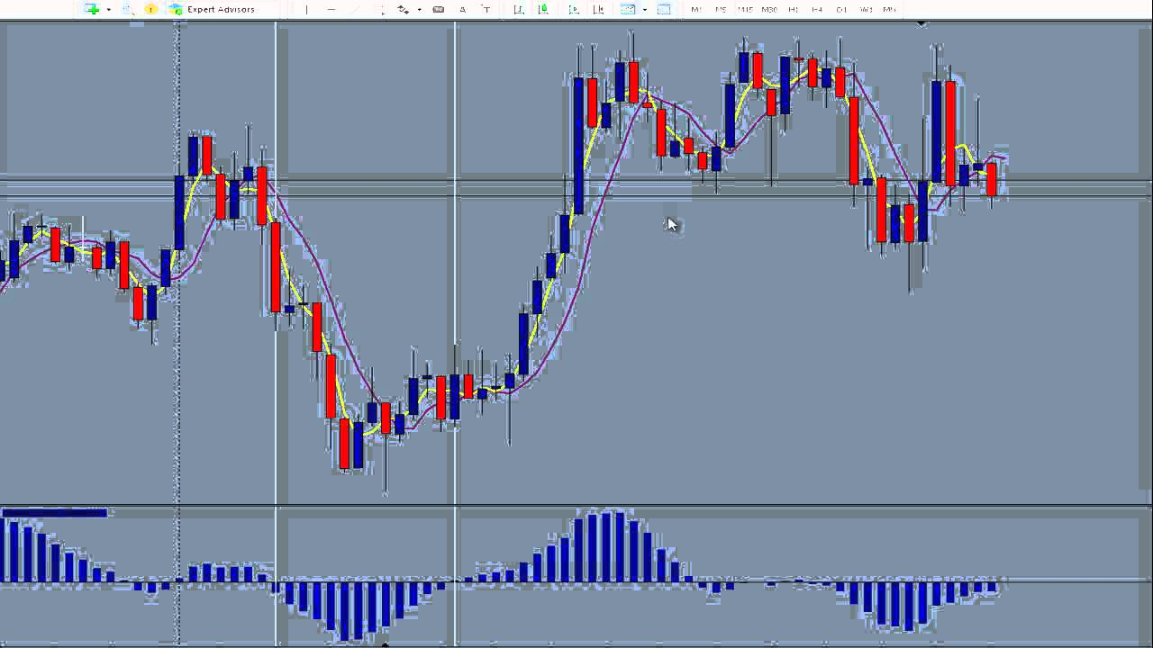 Forex Trading Learn How to Be Consistently Successful in Forex Trading ...