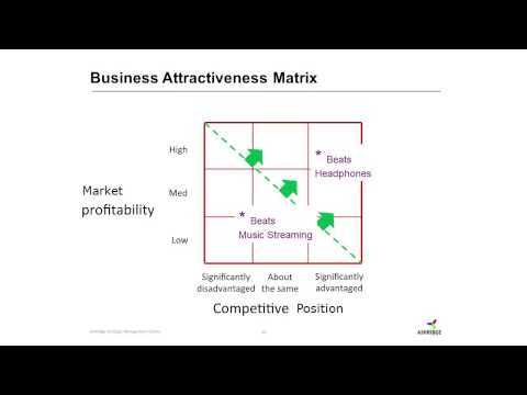 Mergers and Acquisitions case study: Apple and Beats Electronics from Ashridge Business School