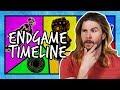 The Avengers: Endgame Timeline Explained (Spoilers)