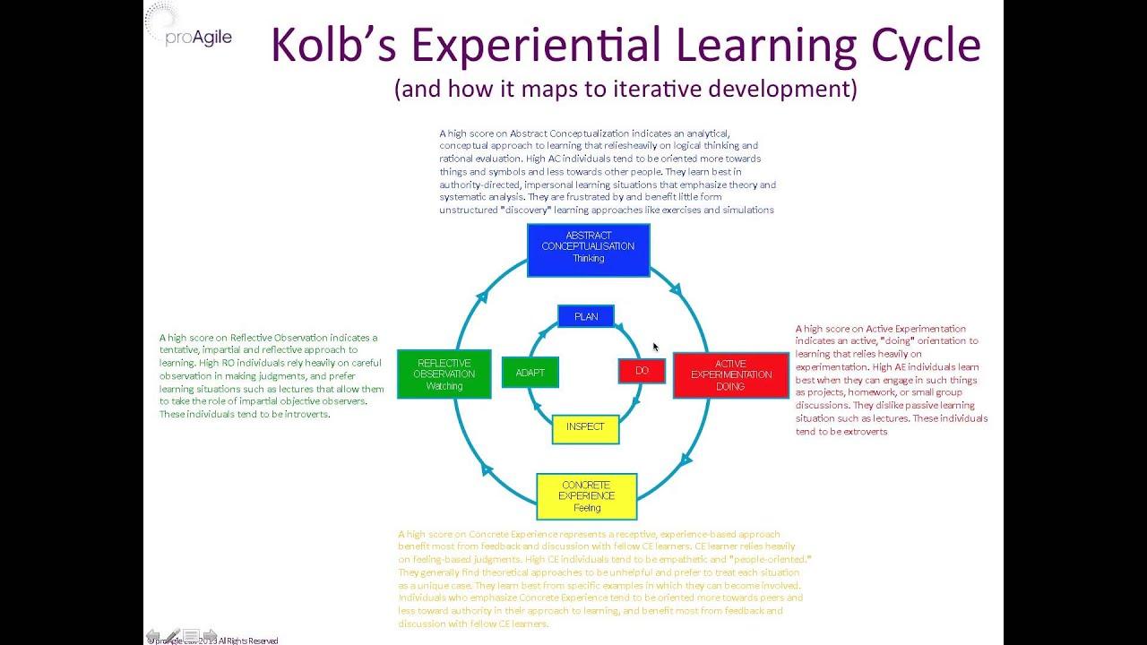 Kolb essays