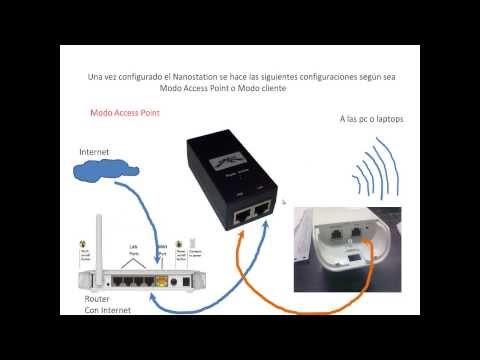 Conexiones necesarias para la configuración del Ubiquiti Nanostation M2