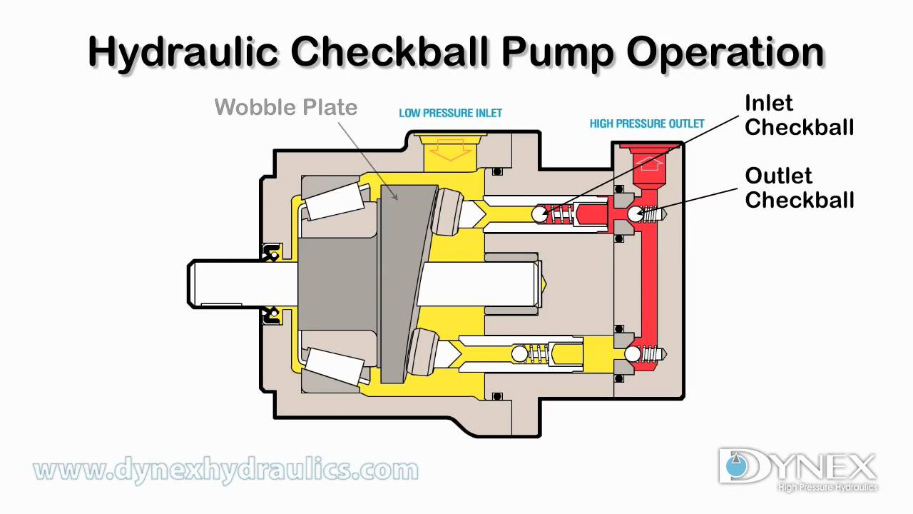 Hydraulic Checkball Pump Operation Youtube