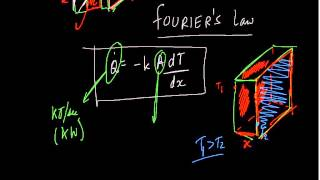 Fourier's Law of Conduction - Heat Transfer - GATE Mechanical