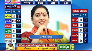 4 PM | Ghantaravam | News Headlines | 23rd May 2019 | ETV Andhra Pradesh