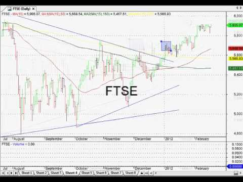 World Technical Analysis: Nikkei, SP500, FTSE All In Up-Trends: All Ords Next